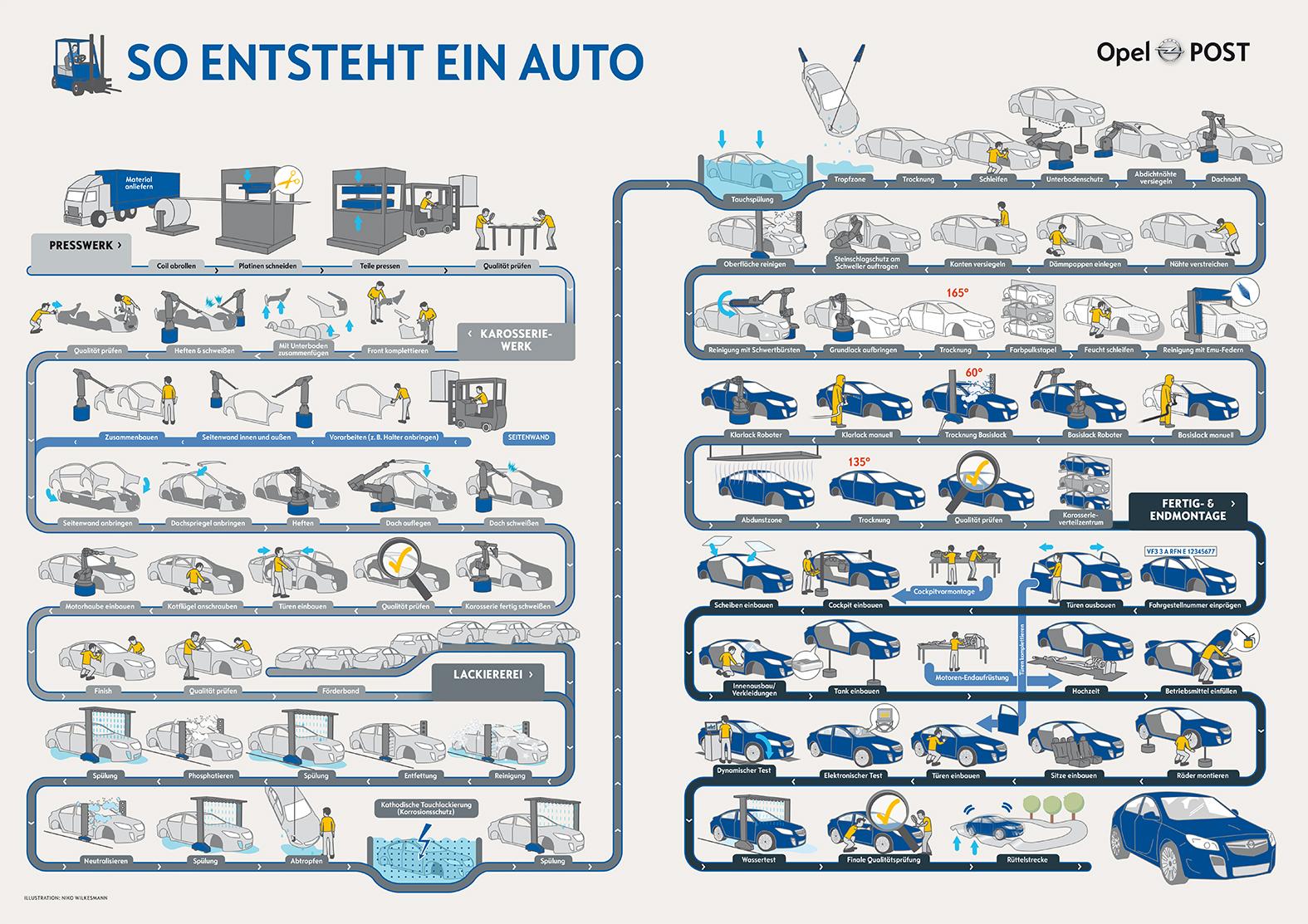 So_entsteht_ein_Auto