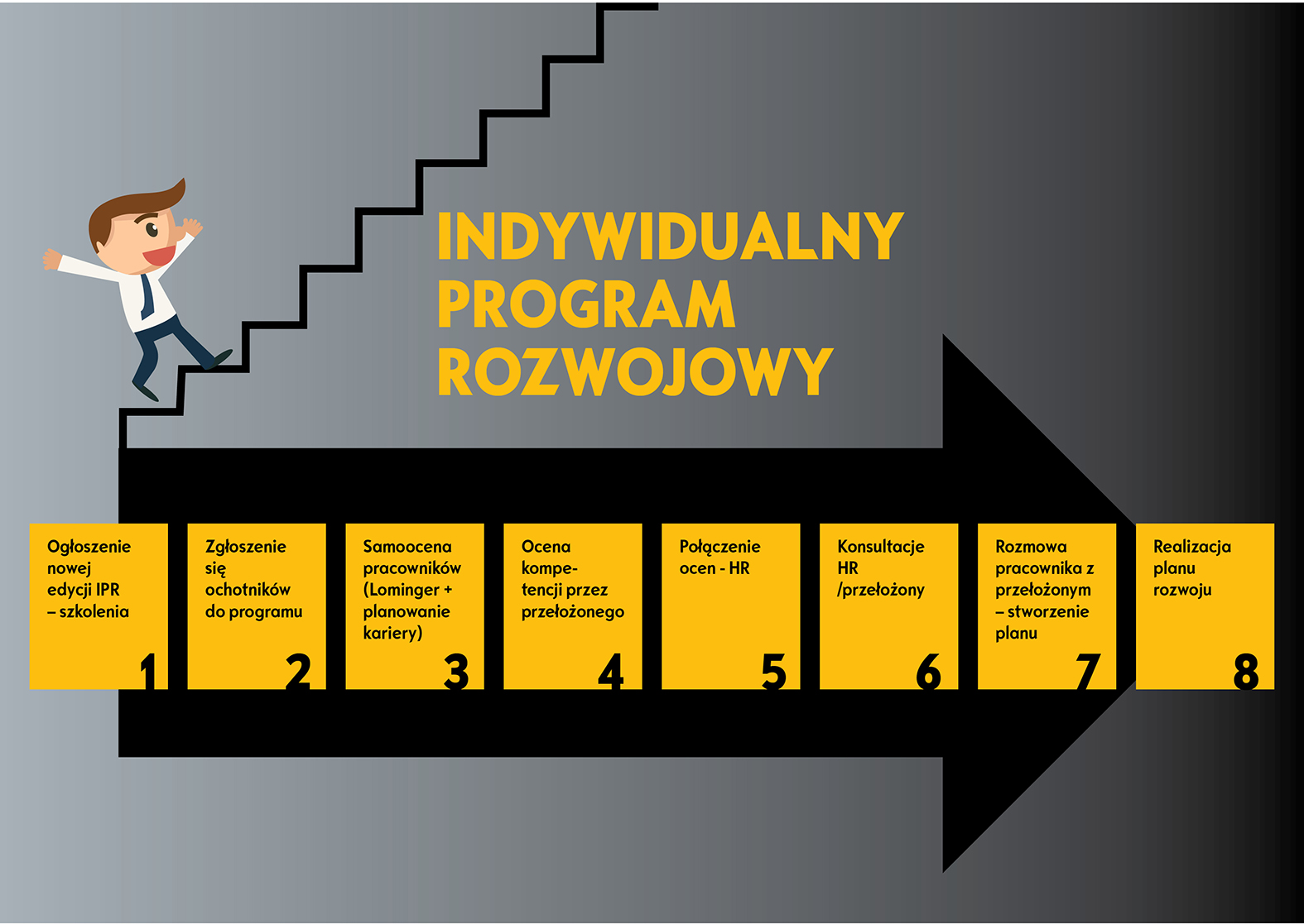 Indywidualny Program Rozwoju