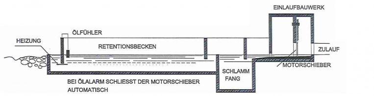 Querschnitt der Sickerteich-Anlage.