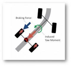 Bremsenbasiertes System